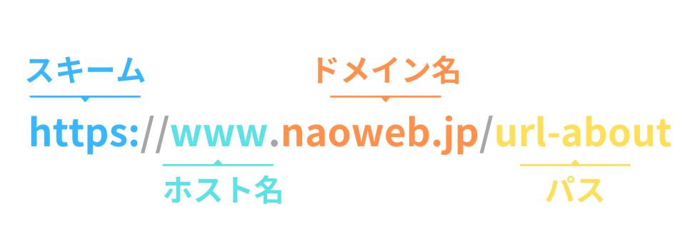 URLの文字列を読み解く